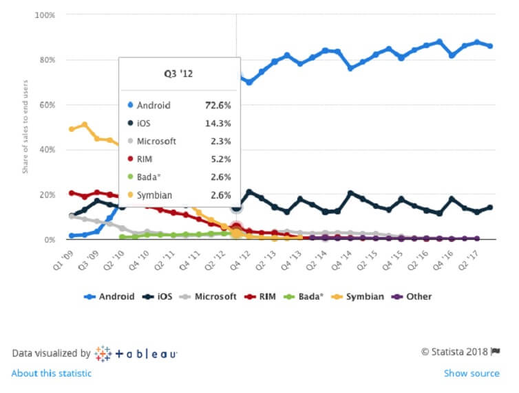 Android Market Share Statistic